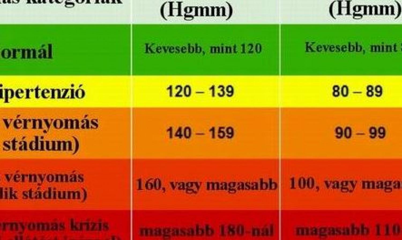 magas vérnyomás és hidronephrosis kezelés omeprazol magas vérnyomás esetén